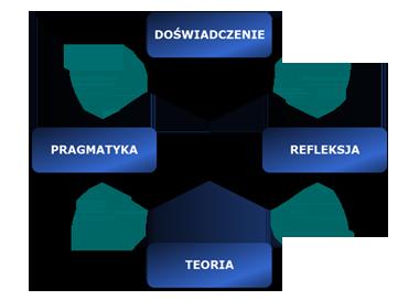 Cykl Kolba