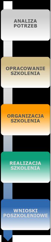 Szkolenia Kraków - etapy realizacji szkoleń